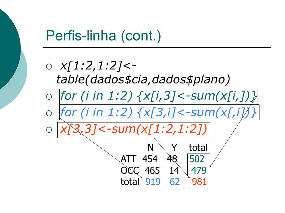 Perfis-linha (cont.) x[1:2,1:2]<-table(dados$cia,dados$plano)